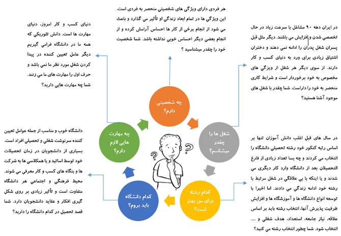 راهنمای انتخاب شغل و رشته تحصیلی