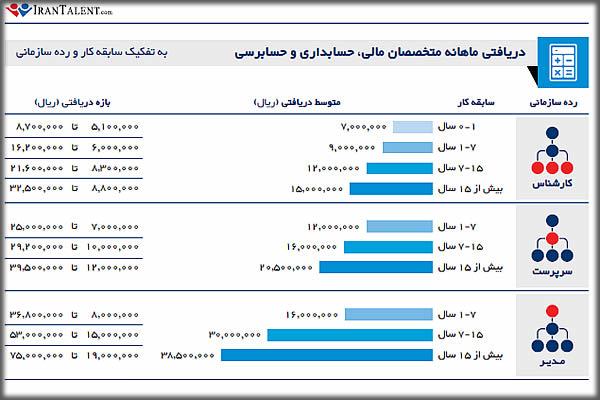 درآمد حسابدار در ایران به تفکیک سابقه شغلی
