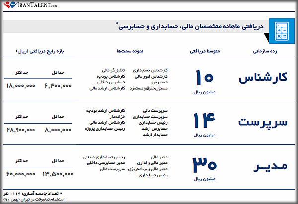 درآمد حسابدار در ایران