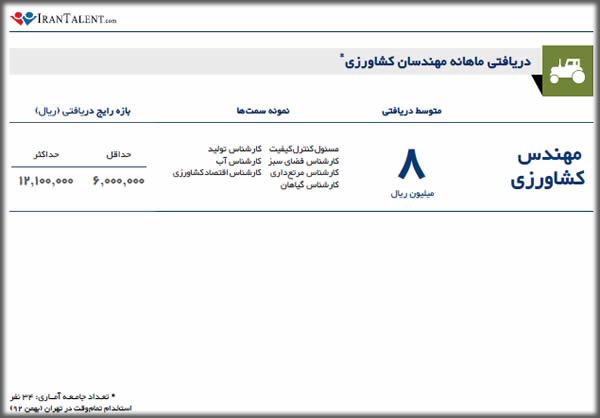 درآمد ماهانه مهندس کشاورزی در ایران