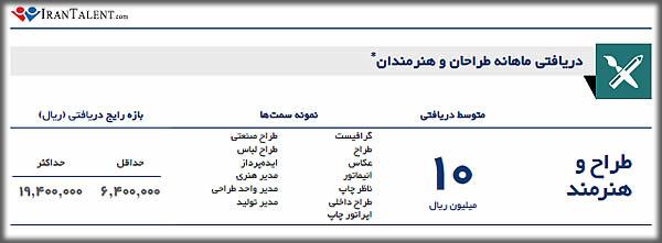 درآمد ماهانه انیماتور در ایران
