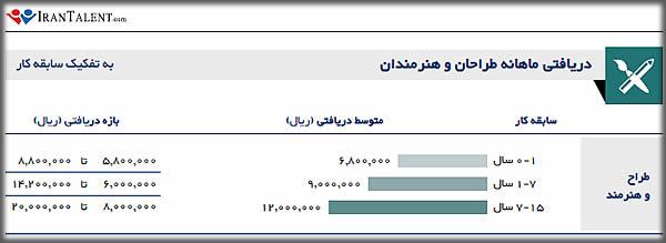 درآمد انیماتور در ایران به تفکیک سابقه شغلی