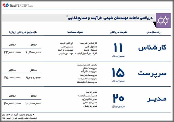 درآمد مهندس شیمی در ایران