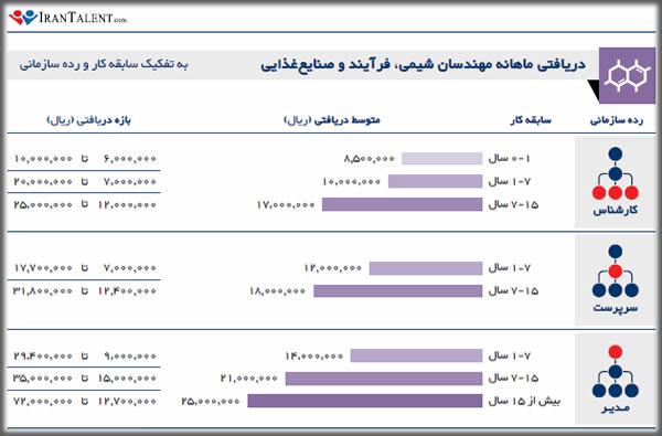 درآمد ماهانه مهندس شیمی در ایران به تفکیک سابقه کار