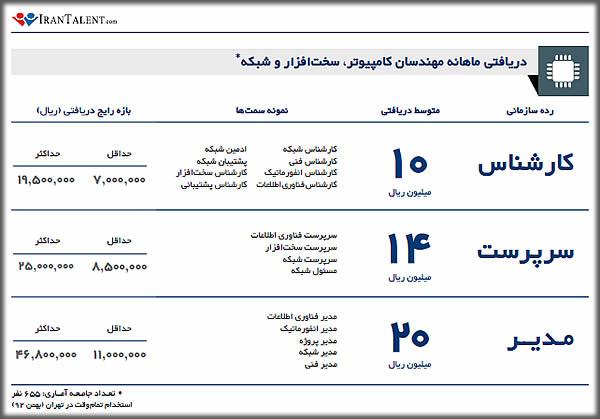 درآمد مهندس کامپیوتر / مهندس سخت افزار / متخصص شبکه در ایران