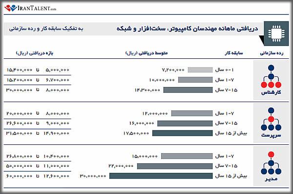 درآمد ماهانه مهندس کامپیوتر - متخصص شبکه - مهندس سخت افزار در ایران به تفکیک سابقه کار