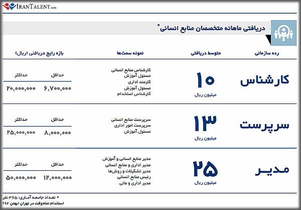 درآمد کارشناس منابع انسانی در ایران