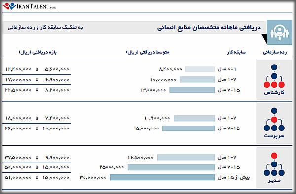 درآمد کارشناس منابع انسانی در ایران به تفکیک سابقه شغلی