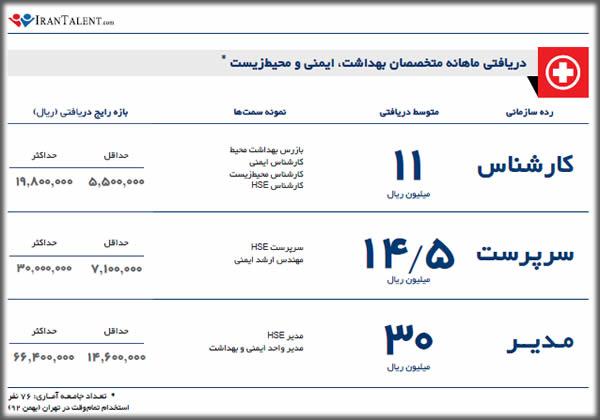 درآمد ماهانه متخصص بهداشت حرفه ای در ایران