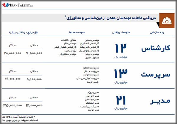 درآمد زمین شناس در ایران