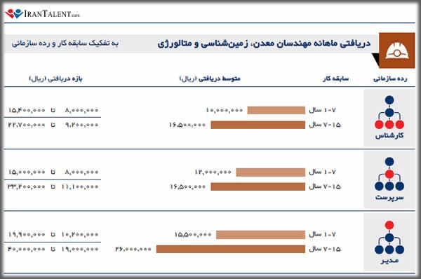 درآمد ماهانه زمین شناس به تفکیک سابقه کار در ایران