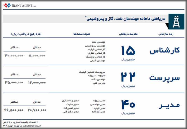 متوسط درآمد مهندس نفت ، گاز و پتروشیمی در ایران