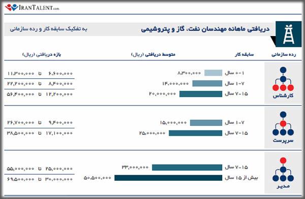 درآمد ماهانه مهندس نفت، گار و پتروشیمی به تفکیک سابقه کار در ایران