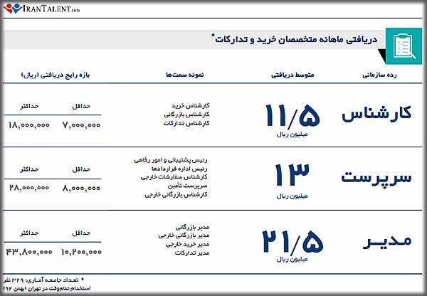 مدیر خرید و تدارکات  مسیر ایرانی