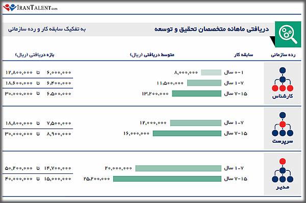 درآمد ماهانه پژوهشگر کامیپوتر در ایران