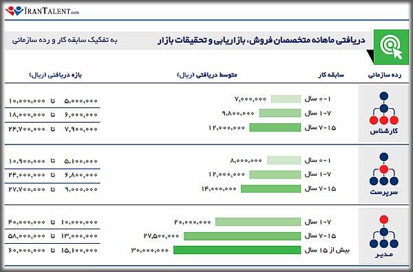 درآمد ماهانه کارشناس فروش / مدیر فروش در ایران