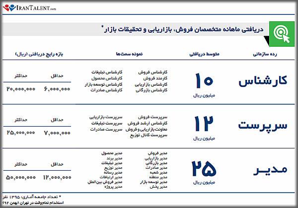درآمد کارشناس فروش در ایران