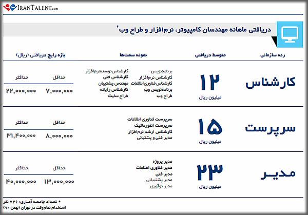 درآمد ماهانه طراح وب در ایران