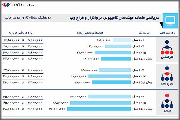 درآمد مهندس کامپیوتر - طراح وب در ایران به تفکیک سابقه کاری