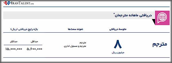 درآمد مترجم در ایران