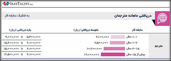 درآمد ماهانه مترجم در ایران به تفکیک سابقه شغلی